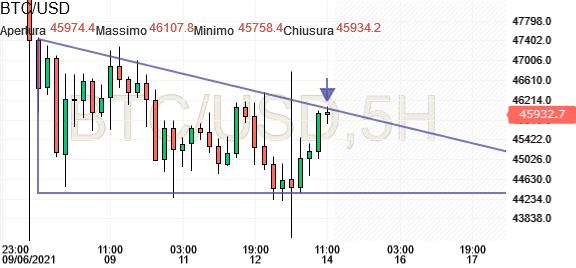 mercati in diretta btc