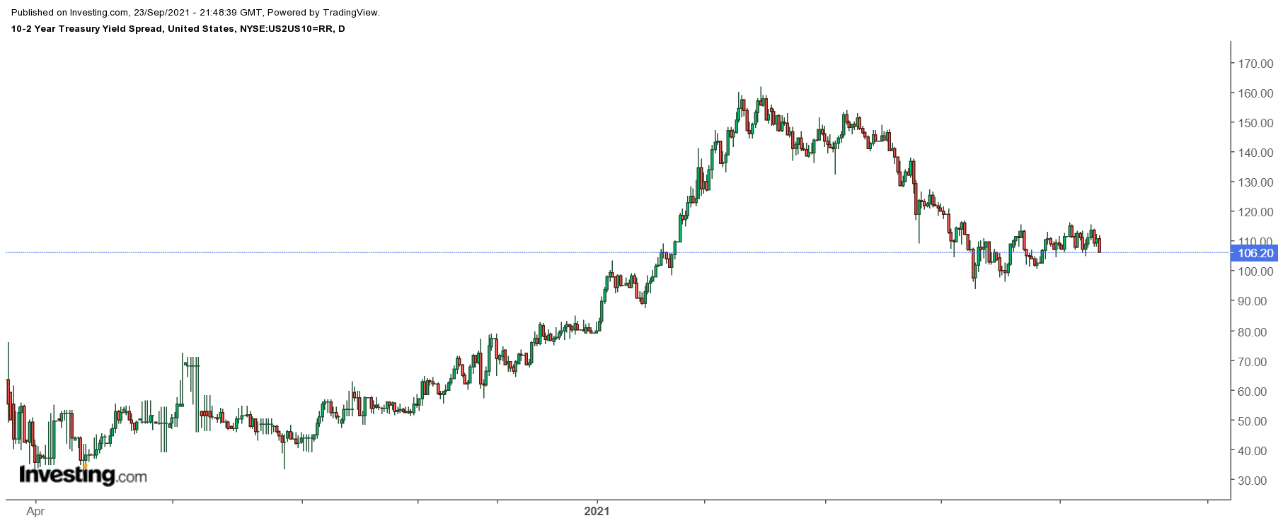 10-2-Year Yield Spread