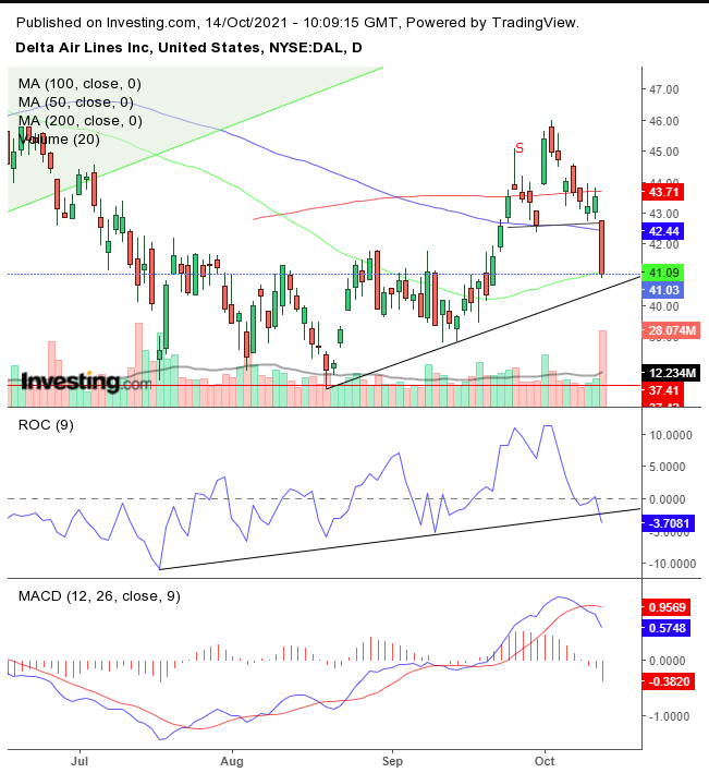 DAL Daily