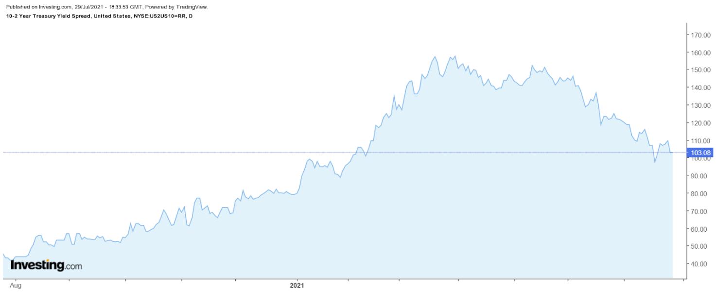 10-2 Year Treasury Spread