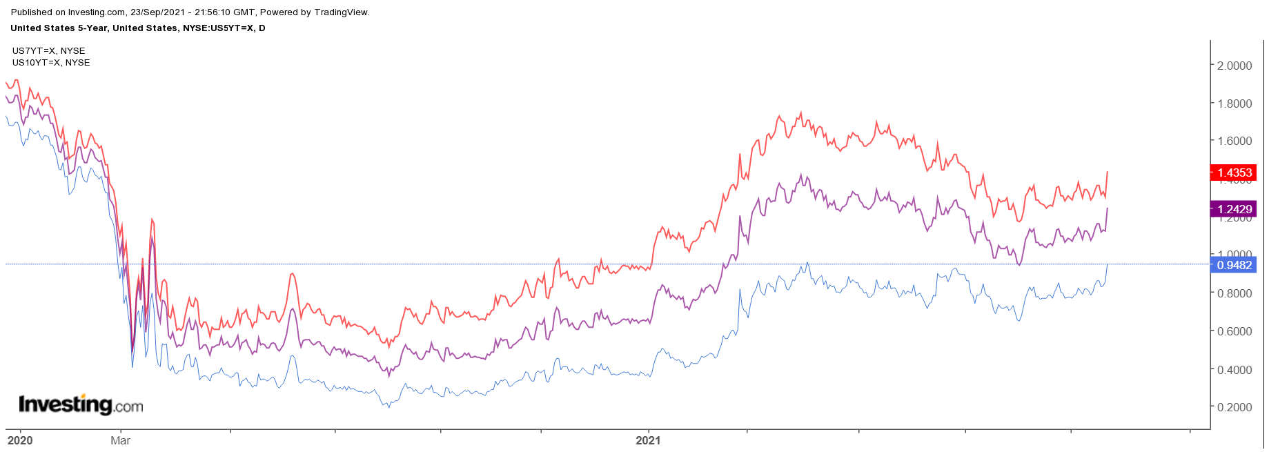 5-Year Treasuries Daily