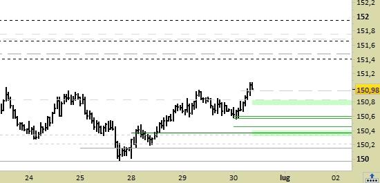 future Long-Term Euro BTP scad.09/21, grafico a barre da 30 min. Prezzi fino al 30/06/21, ore 12.09, last 150.98