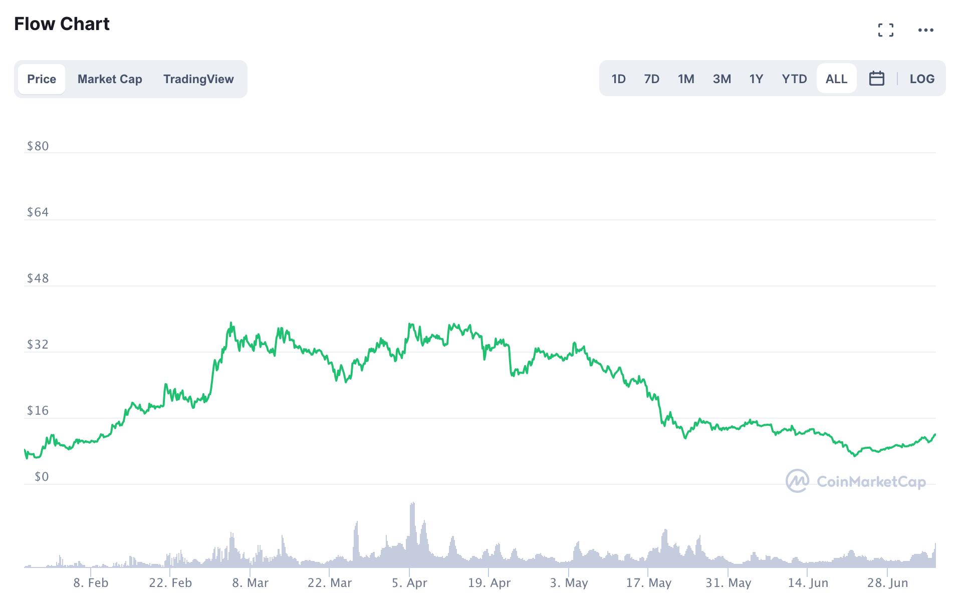 FLOW/USD Chart