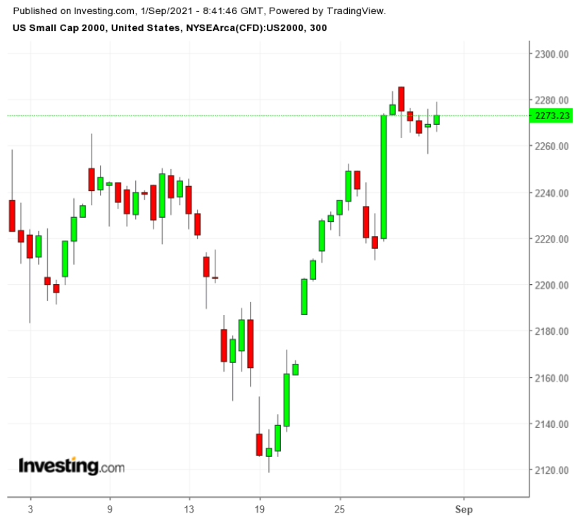 RUT 300 Minute Chart