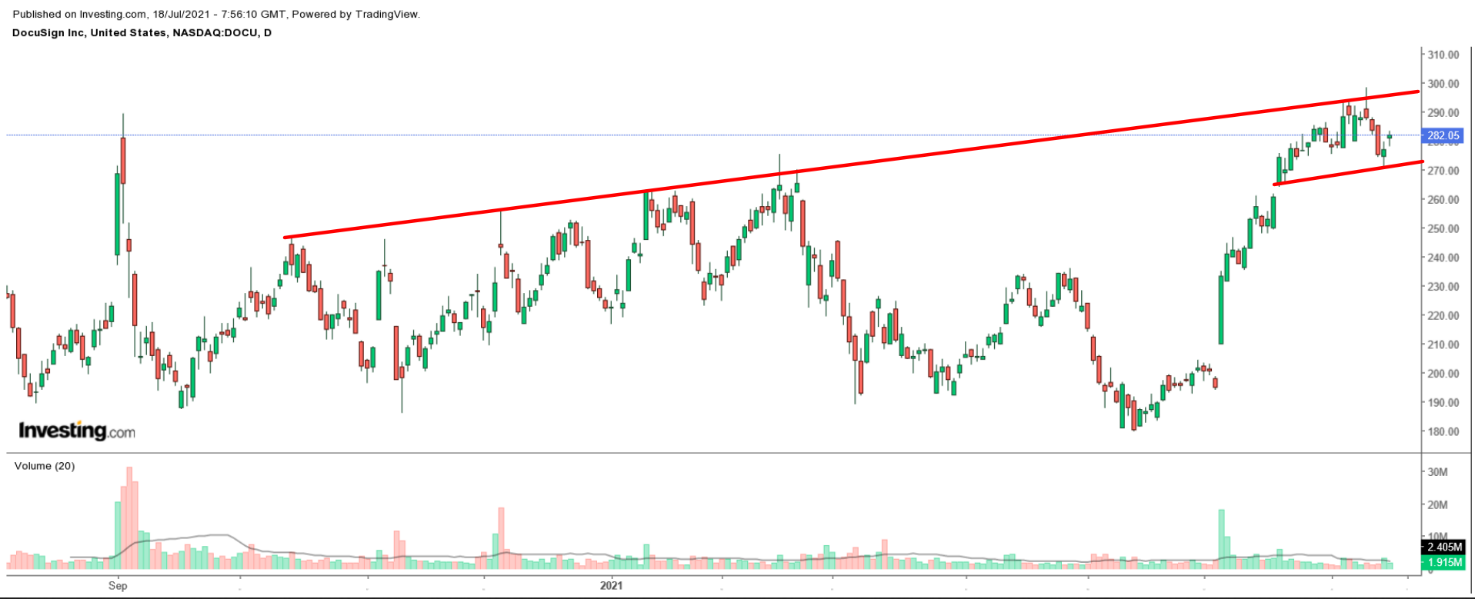 DocuSign Daily Chart
