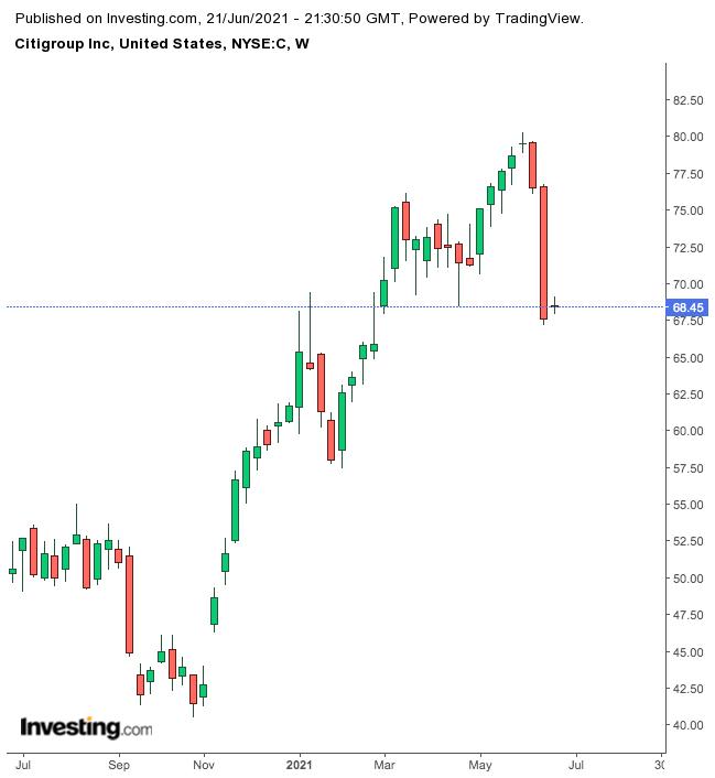 Citigroup Weekly Chart.