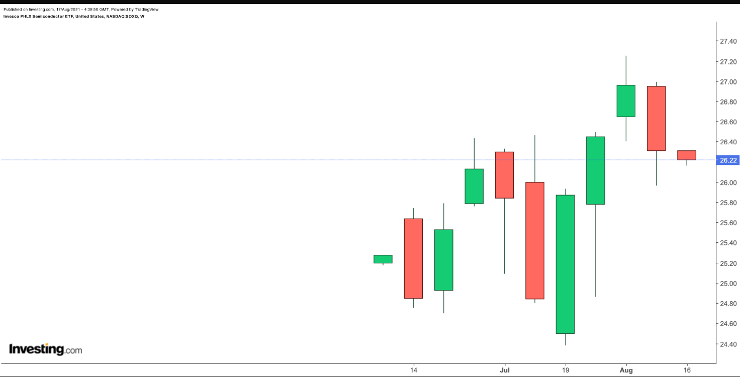 SOXQ Weekly