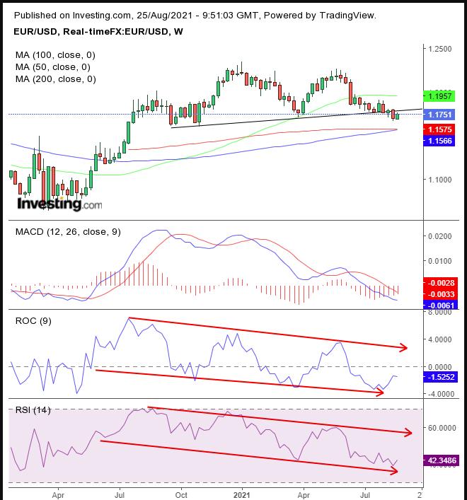 Grafico settimanale EUR/USD