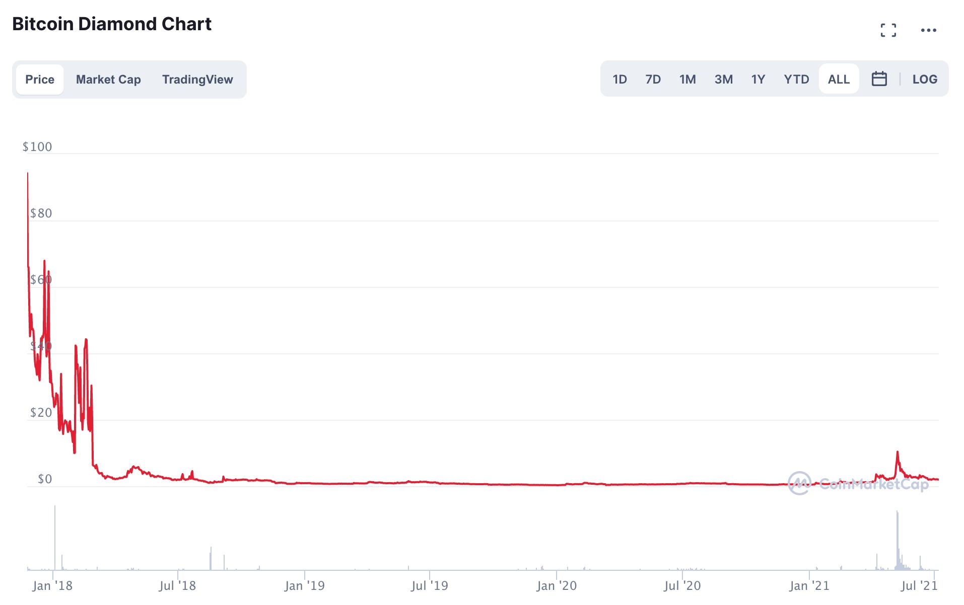 BCD/USD Chart